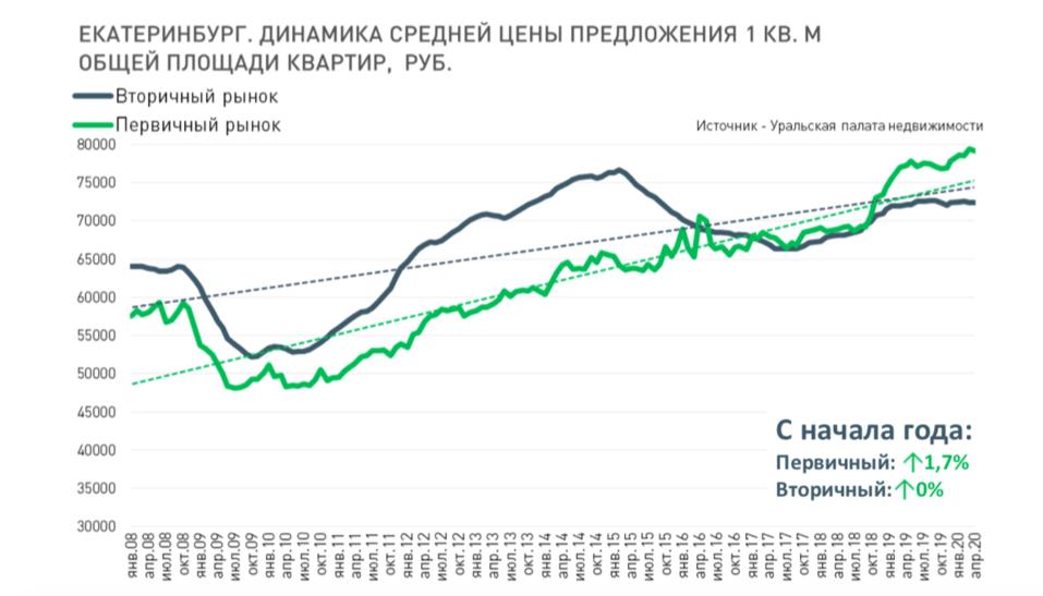 Количество сделок на рынке недвижимости Екатеринбурга сократилось на 25% 3