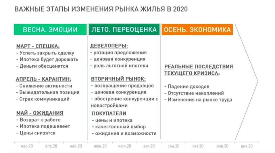 Инфографика: Этапы изменения рынка жилья в 2020 году