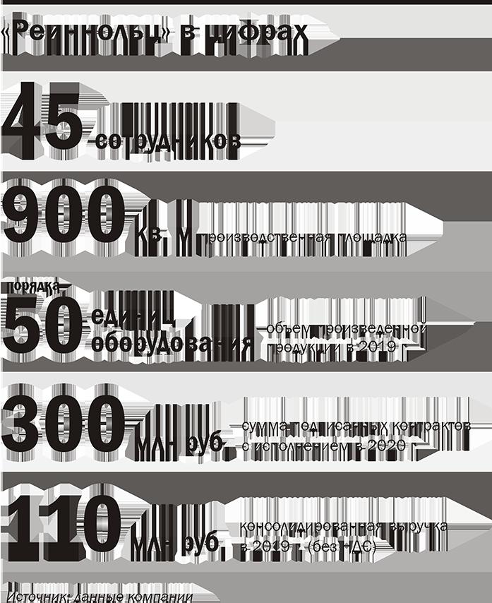 Реиннольц в йифрах. Инфографика