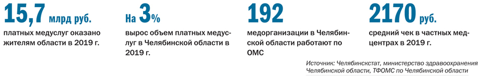 РЕЙТИНГ ЧАСТНЫХ МНОГОПРОФИЛЬНЫХ КЛИНИК - Деловой квартал 1