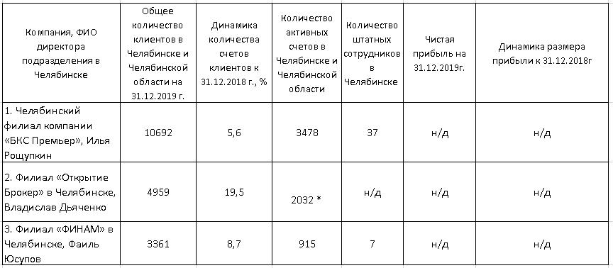 РЕЙТИНГ БРОКЕРСКИХ КОМПАНИЙ - Деловой квартал 2