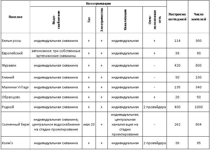 Рейтинг загородных поселков  - Деловой квартал 15