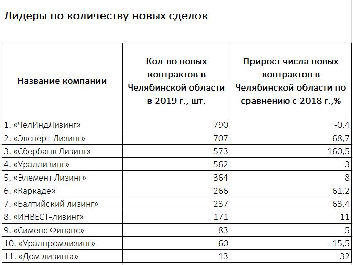 РЕЙТИНГ ЛИЗИНГОВЫХ КОМПАНИЙ - Деловой квартал 6