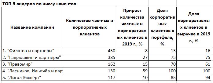 РЕЙТИНГ ЮРИДИЧЕСКИХ КОМПАНИЙ - Деловой квартал 9