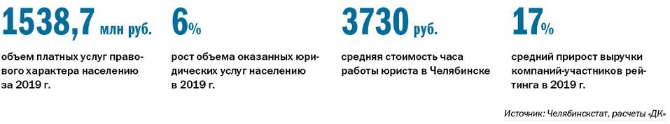 РЕЙТИНГ ЮРИДИЧЕСКИХ КОМПАНИЙ - Деловой квартал 1