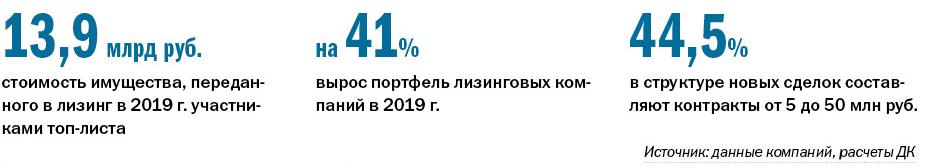РЕЙТИНГ ЛИЗИНГОВЫХ КОМПАНИЙ - Деловой квартал 1