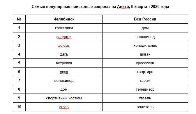 Жители Челябинска во время пандемии закупаются кроссовками и велосипедами 1