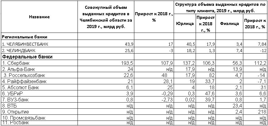 РЕЙТИНГ БАНКОВ - Деловой квартал 5