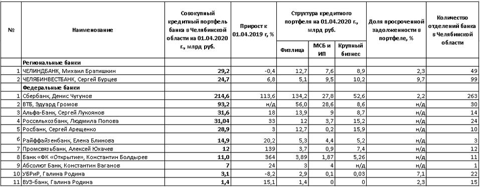 РЕЙТИНГ БАНКОВ - Деловой квартал 2