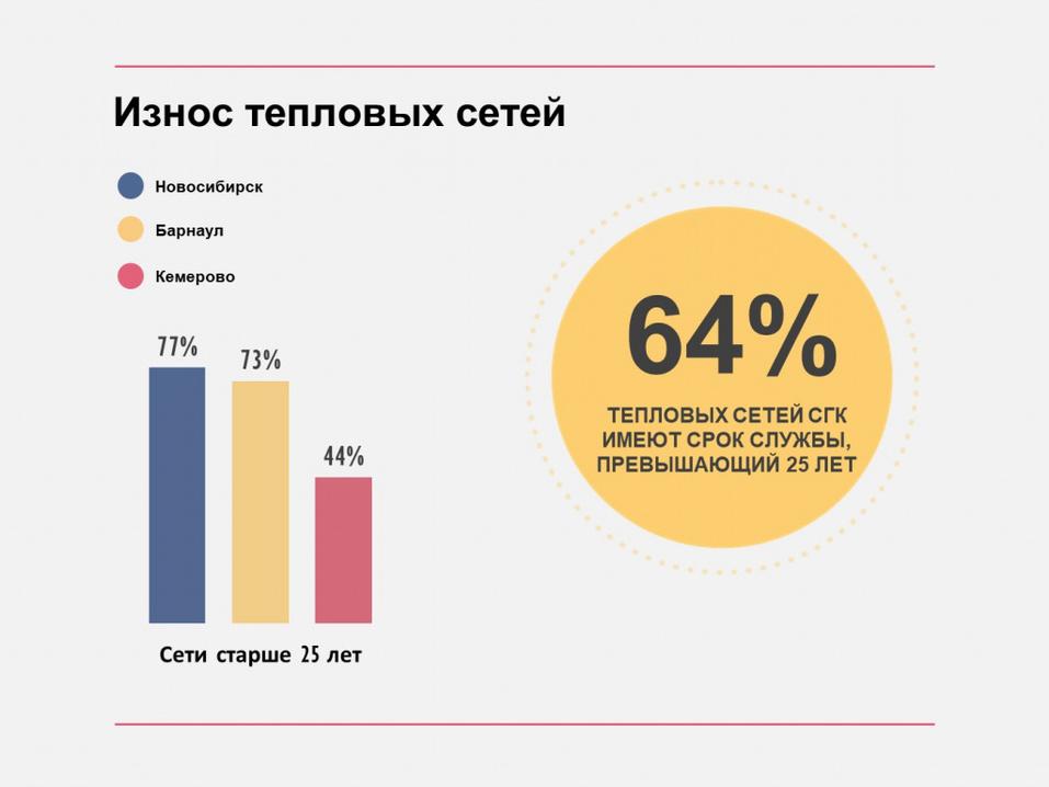 Как решить задачу качественного теплоснабжения Красноярска 1
