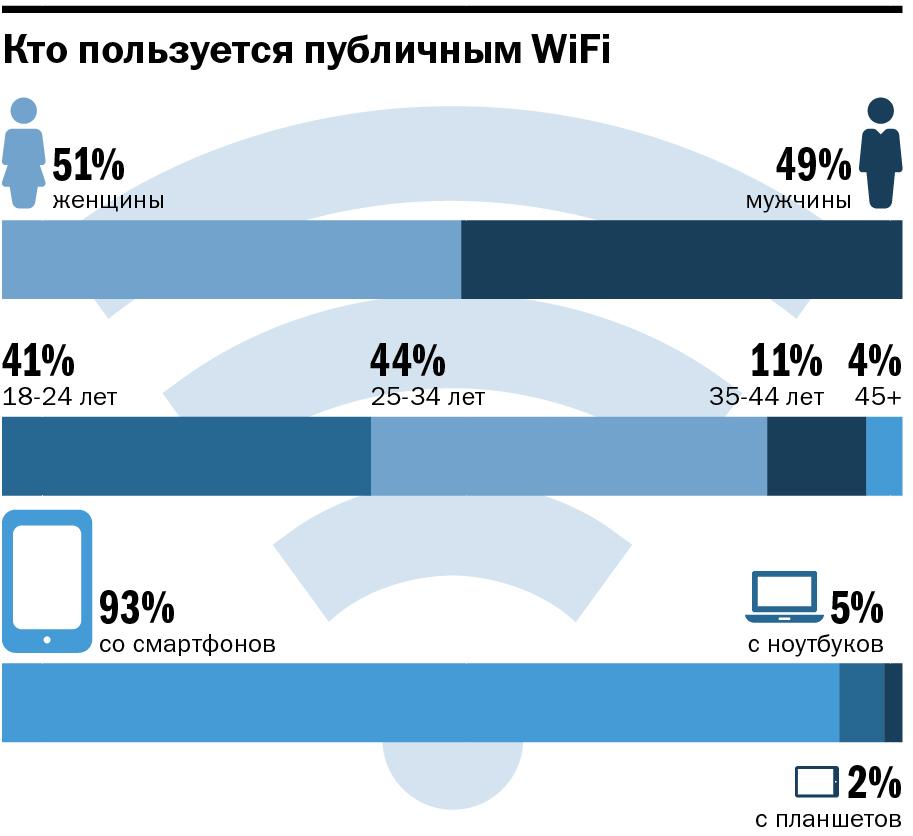 Инфографика: портрет пользователя WiFi в Екатеринбурге