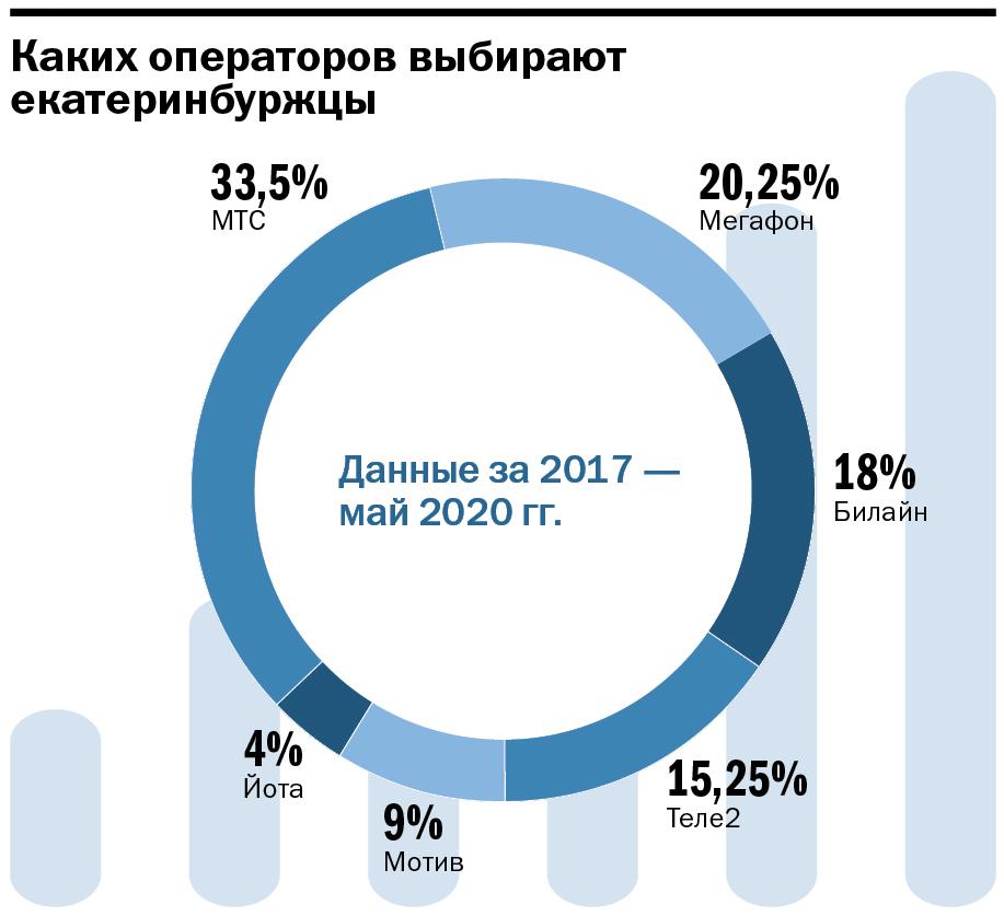Инфографика: разбивка по операторам