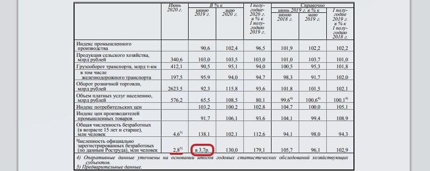 Падение доходов и безработица бьют рекорды: Росстат опубликовал данные за I полугодие 2