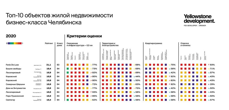Где самый комфортный дом? Рейтинг жилых комплексов Челябинска 3