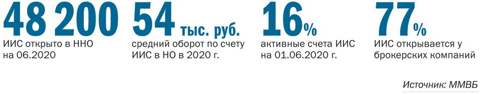 ИИС Нижний Новгород