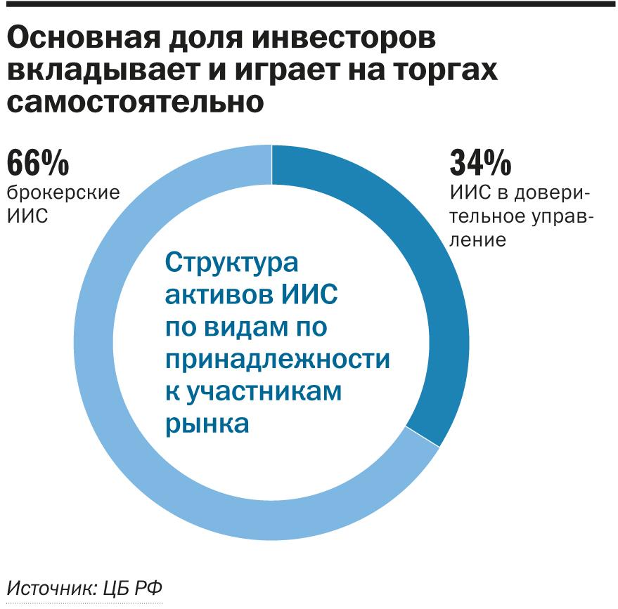 ИИС Нижегородская область