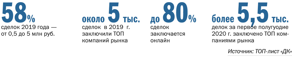 ТОП 13 лизинговых компаний в Нижегородской области