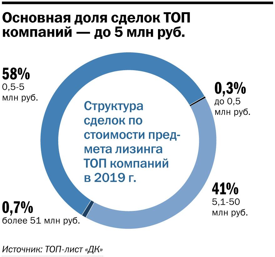 Рейтинг лизинговых компаний Нижегородской области
