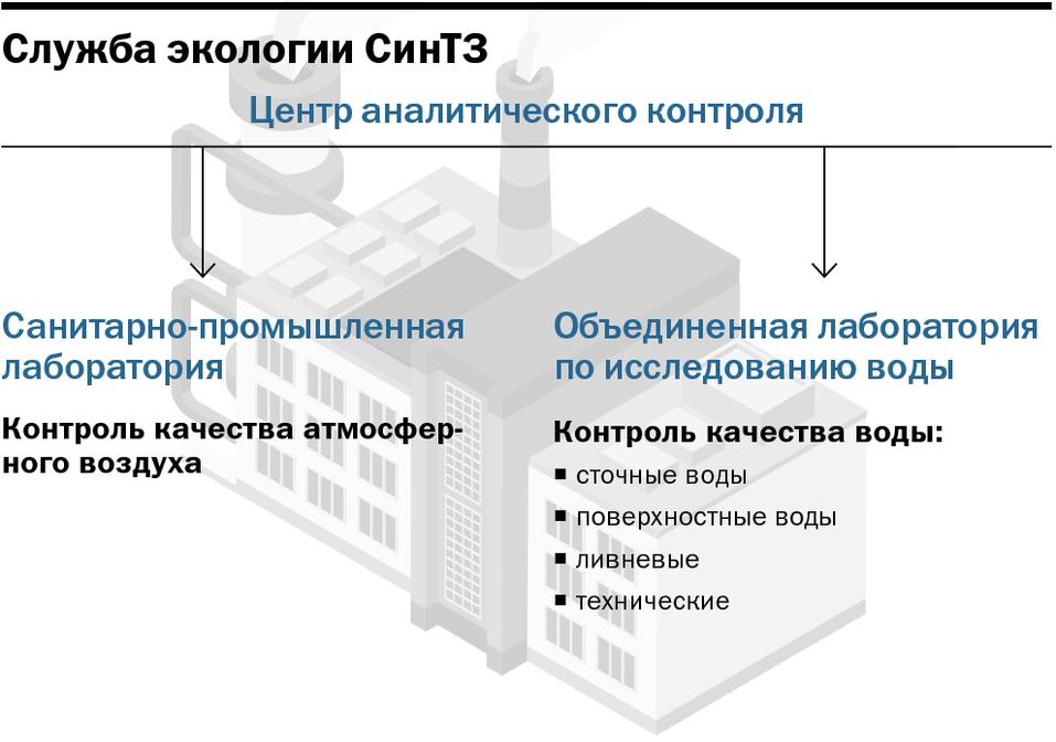 Инфографика: Служба экологии СинТЗ