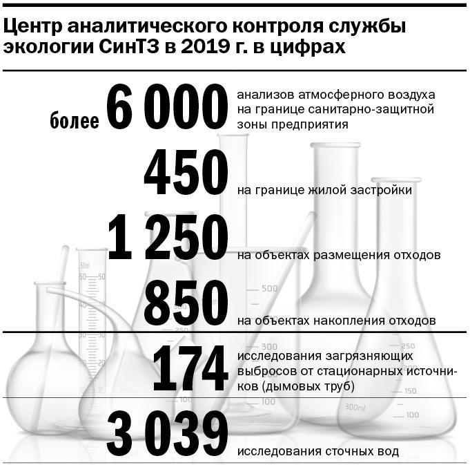 Инфографика: исследования, которые провели экологи СинТЗ в 2019 г.