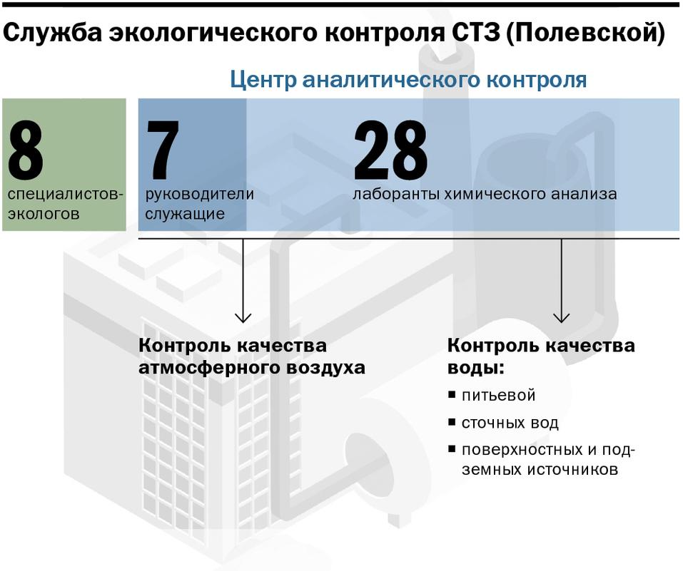 Ифографика: служба экологического контроля СТЗ