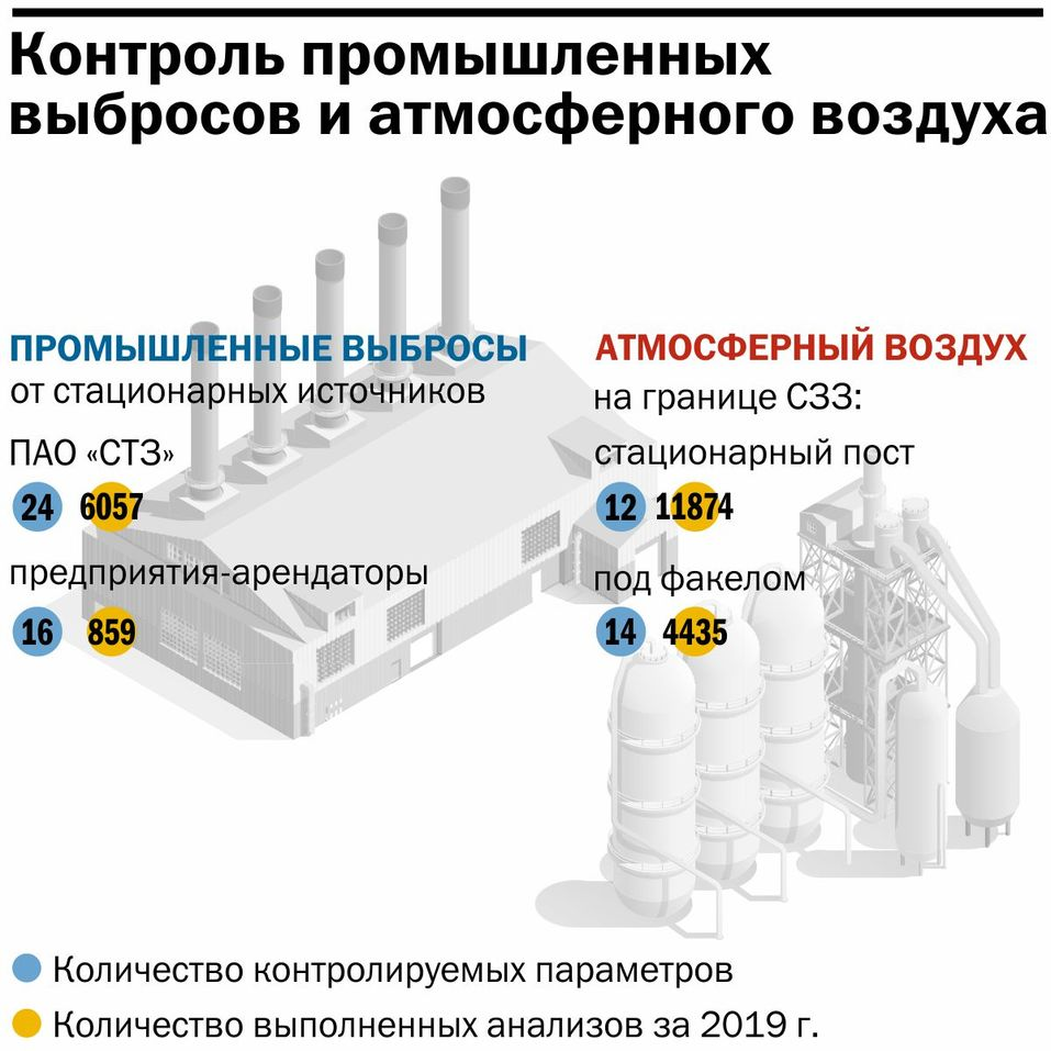 Инфографика: контроль промышленных выбросов