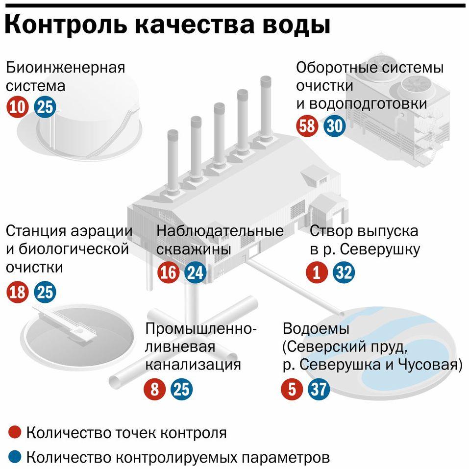 Инфографика: контроль качества воды