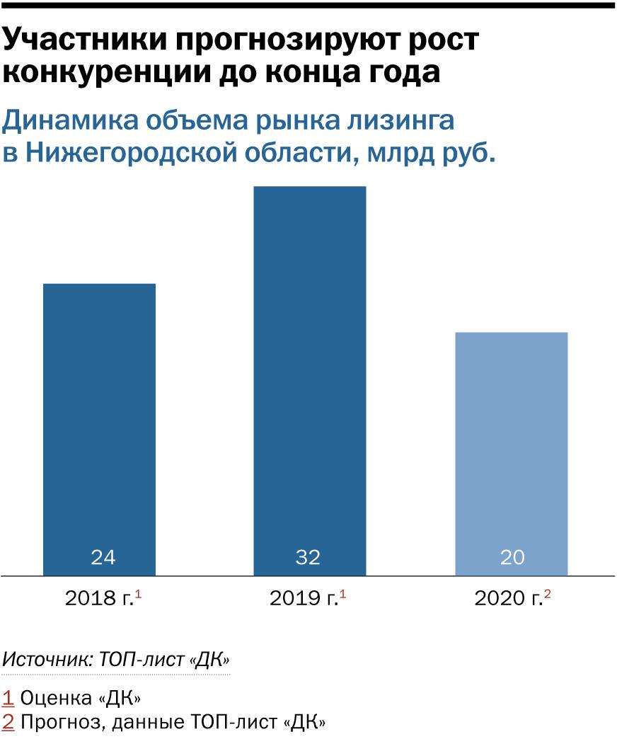 Рейтинг лизинговых компаний Нижнего Новгорода: основные тренды и драйверы рынка 1