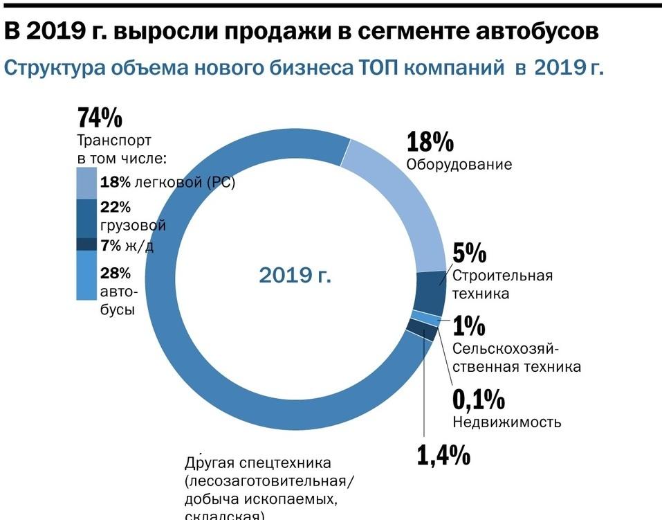 Рейтинг лизинговых компаний Нижнего Новгорода: основные тренды и драйверы рынка 2
