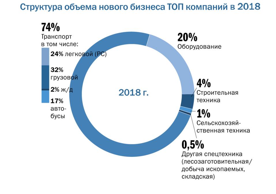 Рейтинг лизинговых компаний Нижнего Новгорода: основные тренды и драйверы рынка 3