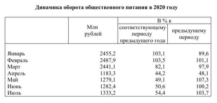 Красноярский общепит потерял почти половину своего оборота 1