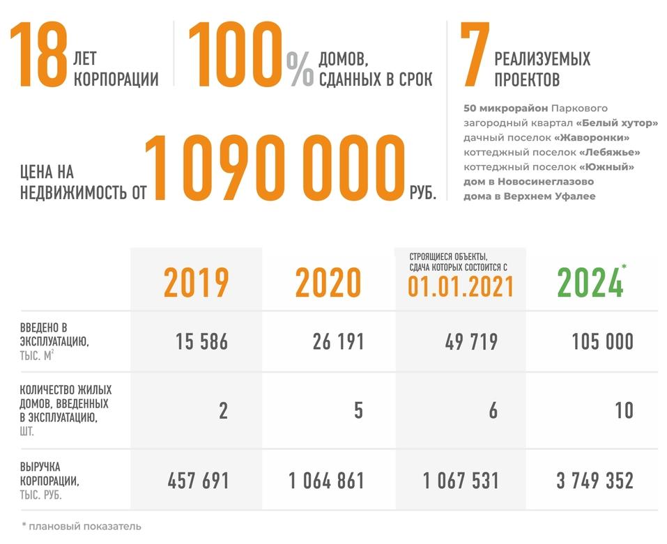 Ипотека от 0,7%, квартиры от 1,5 млн рублей — спрос растет 1