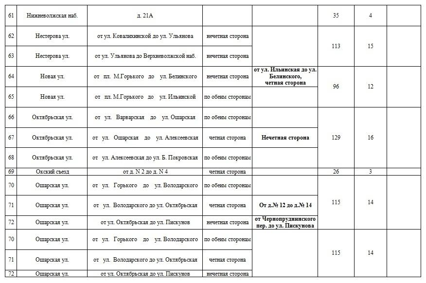 В списке — более 100 улиц. Рассказываем, где в Нижнем Новгороде появятся платные парковки 4