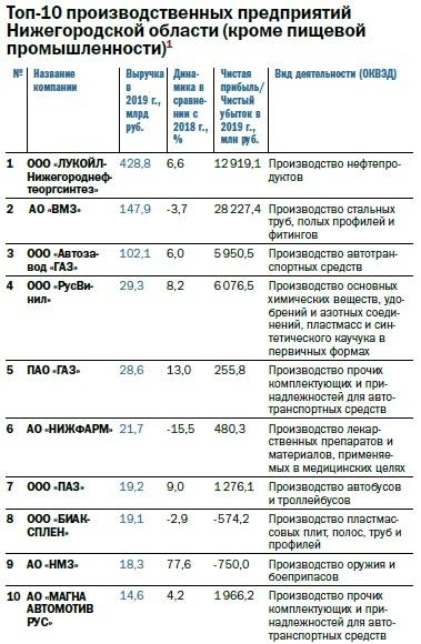 Рейтинг 100 крупнейших предприятий Нижегородской области по размеру выручки 4
