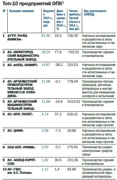 Рейтинг 100 крупнейших предприятий Нижегородской области по размеру выручки 5