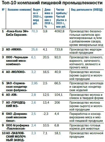 Рейтинг 100 крупнейших предприятий Нижегородской области по размеру выручки 6