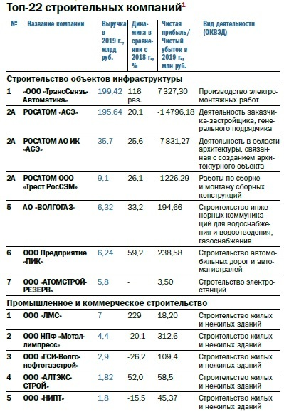 Рейтинг 100 крупнейших предприятий Нижегородской области по размеру выручки 7