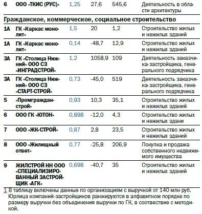 Рейтинг 100 крупнейших предприятий Нижегородской области по размеру выручки 8