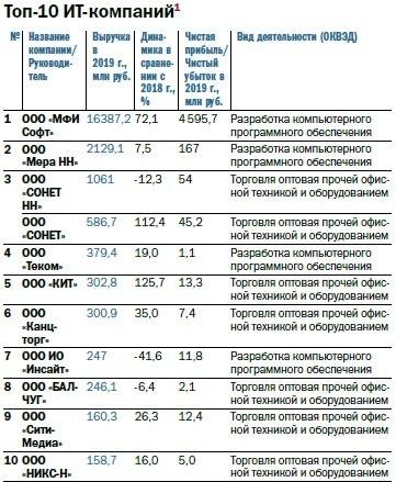 Рейтинг 100 крупнейших предприятий Нижегородской области по размеру выручки 9