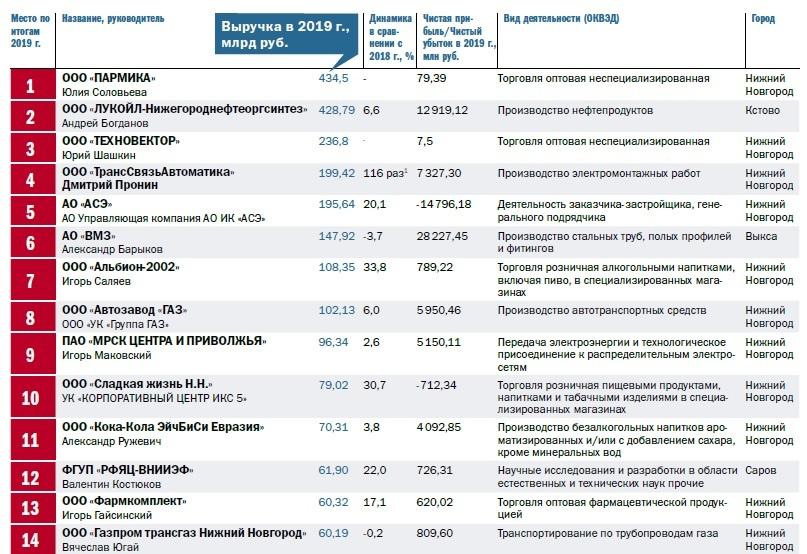 Рейтинг 100 крупнейших предприятий Нижегородской области по размеру выручки 1