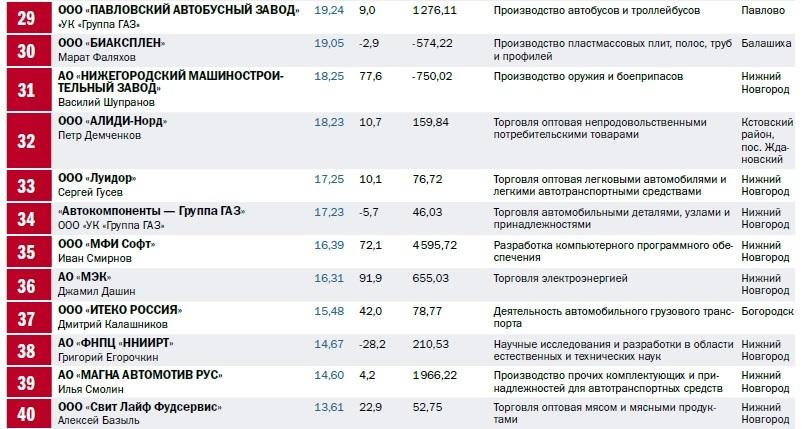 Рейтинг 100 крупнейших предприятий Нижегородской области по размеру выручки 3