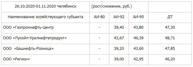 В Челябинске снизились цены на бензин 1