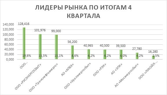 Уральская компания – в числе лидеров по управлению спросом на электроэнергию 1