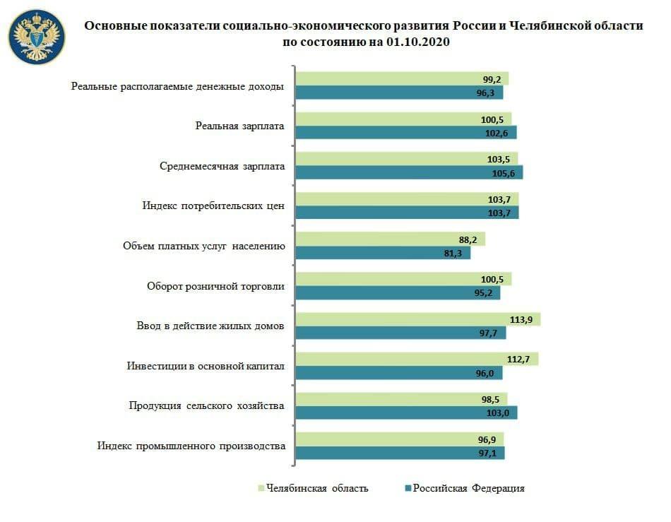 Эксперты назвали показатели, по которым Челябинская область опережает другие регионы 1