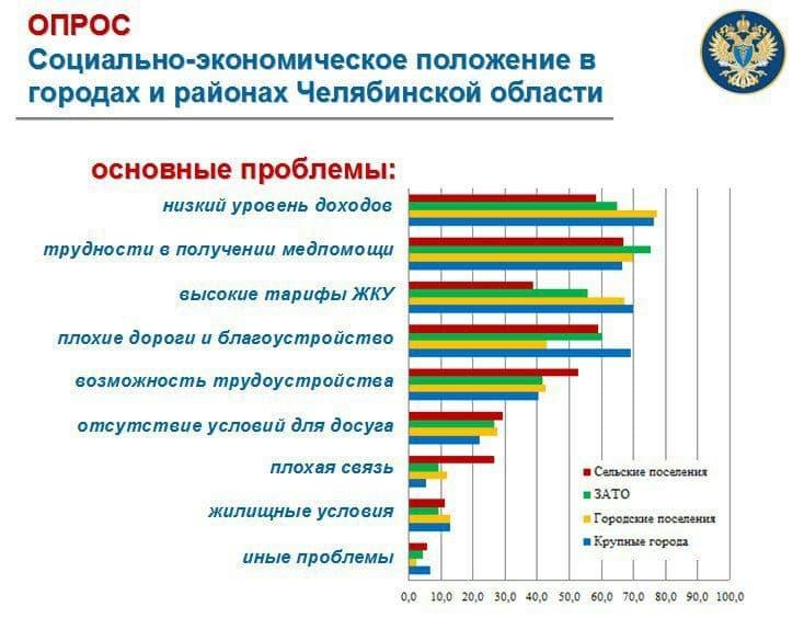 Низкие зарплаты и проблемы с медициной: главные проблемы жителей Челябинской области 1