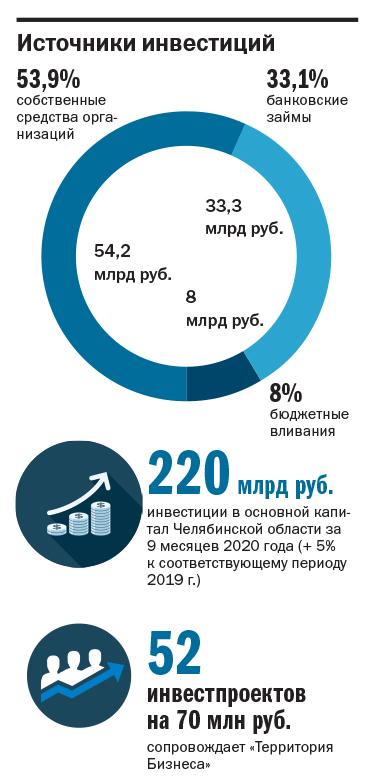 Капитальные вложения: какие инвестиционные проекты развиваются в регионе? 1