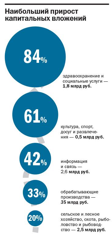 Капитальные вложения: какие инвестиционные проекты развиваются в регионе? 2