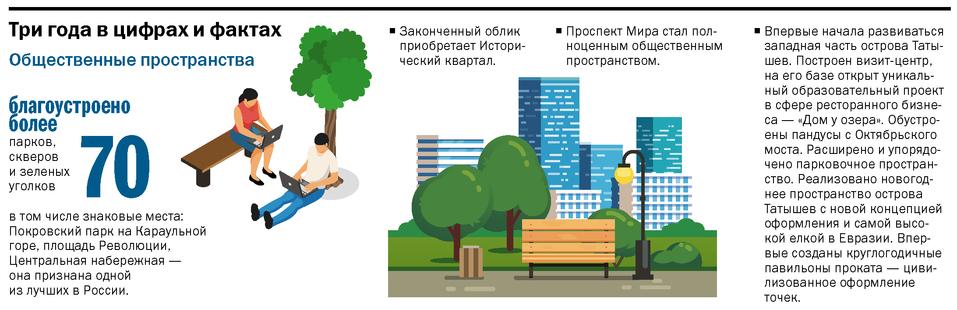 Сергей Еремин: Красноярск станет городом–парком 2