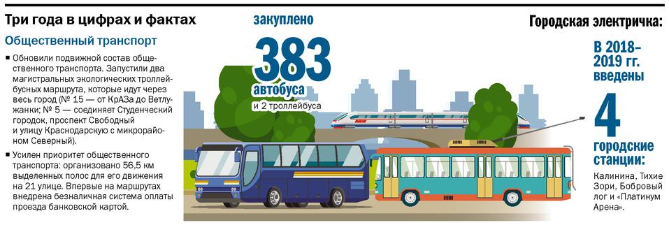 Сергей Еремин: Красноярск станет городом–парком 4