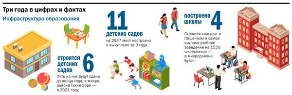 Сергей Еремин: Красноярск станет городом–парком 1